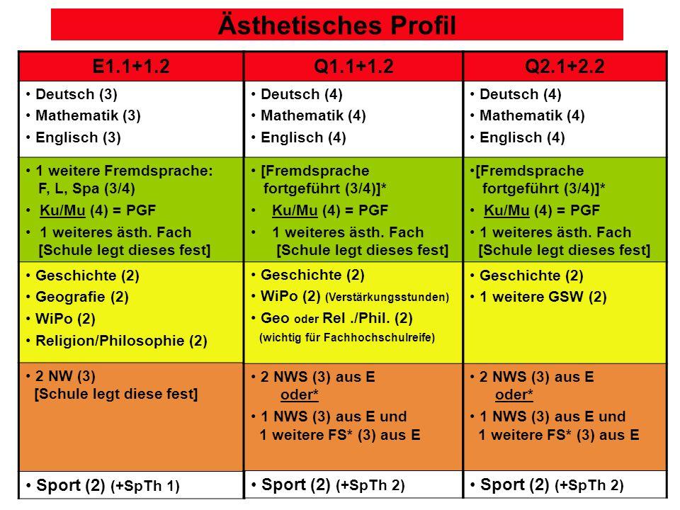 Ästhetisches Profil E1.1+1.2 Deutsch (3) Mathematik (3) Englisch (3) 1 weitere Fremdsprache: F, L, Spa (3/4) Ku/Mu (4) = PGF 1 weiteres ästh.