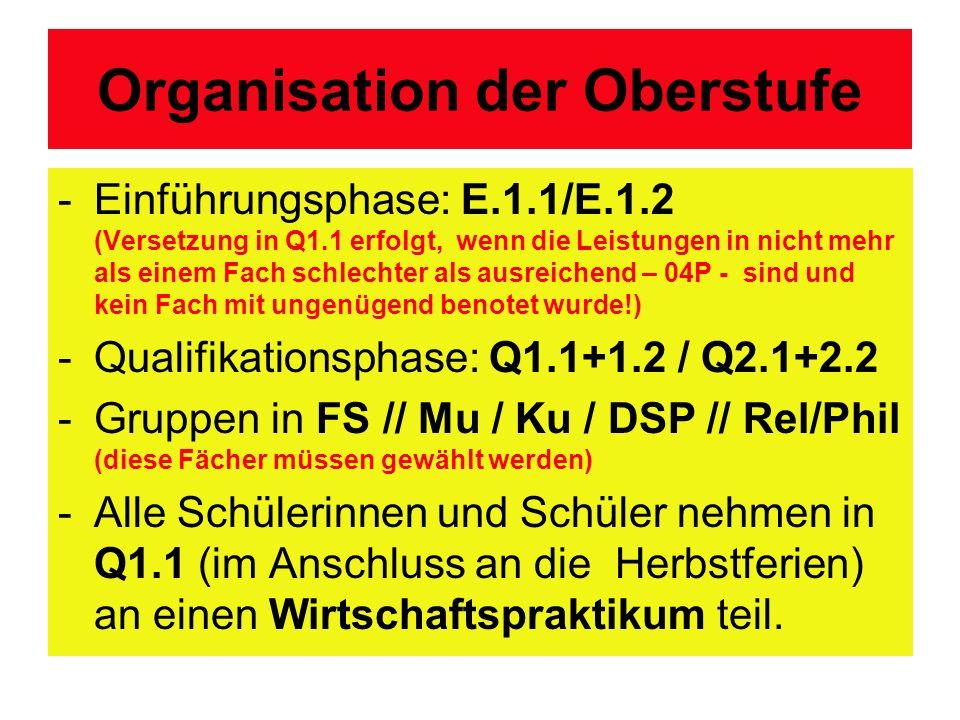 Organisation der Oberstufe -Einführungsphase: E.1.1/E.1.2 (Versetzung in Q1.1 erfolgt, wenn die Leistungen in nicht mehr als einem Fach schlechter als ausreichend – 04P - sind und kein Fach mit ungenügend benotet wurde!) -Qualifikationsphase: Q1.1+1.2 / Q2.1+2.2 -Gruppen in FS // Mu / Ku / DSP // Rel/Phil (diese Fächer müssen gewählt werden) -Alle Schülerinnen und Schüler nehmen in Q1.1 (im Anschluss an die Herbstferien) an einen Wirtschaftspraktikum teil.