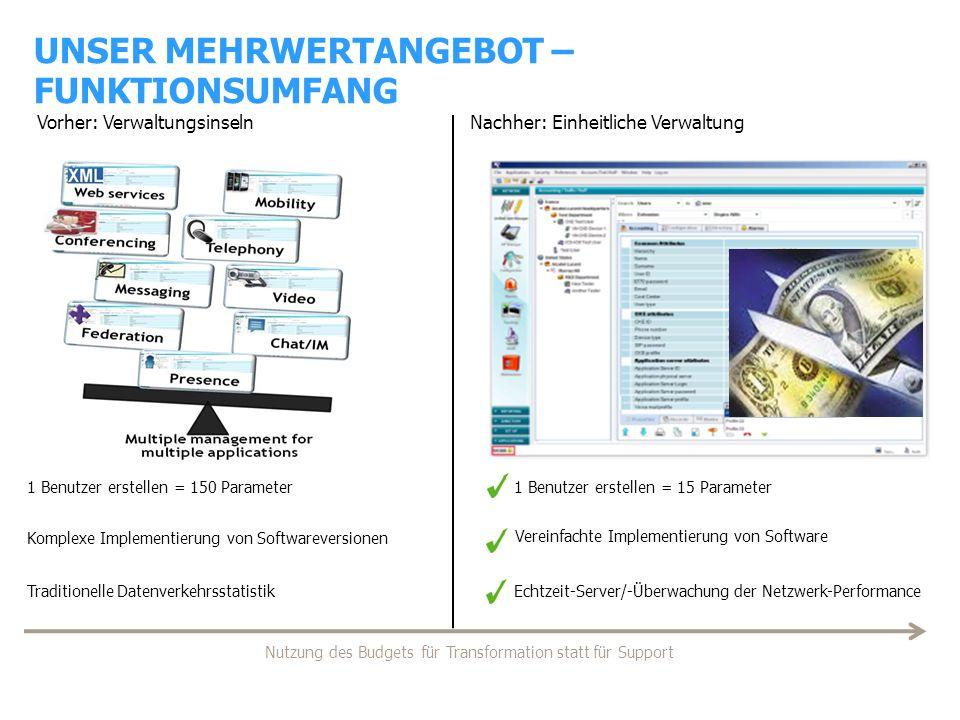 1 Benutzer erstellen = 150 Parameter Vorher: Verwaltungsinseln Komplexe Implementierung von Softwareversionen Traditionelle Datenverkehrsstatistik 1 B