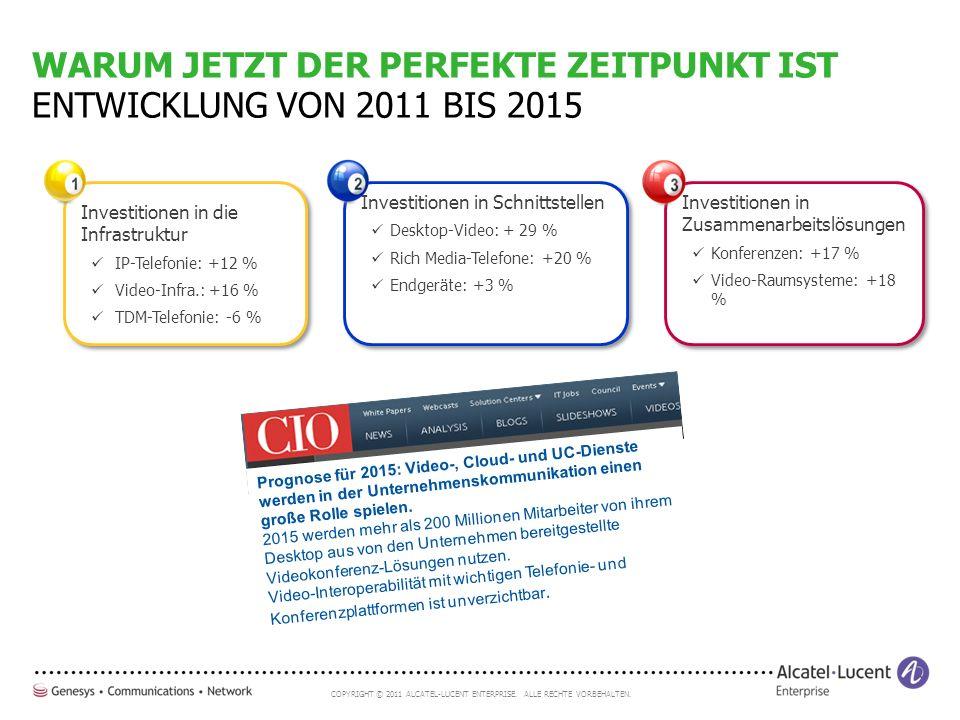 COPYRIGHT © 2011 ALCATEL-LUCENT ENTERPRISE. ALLE RECHTE VORBEHALTEN. Investitionen in Schnittstellen Desktop-Video: + 29 % Rich Media-Telefone: +20 %