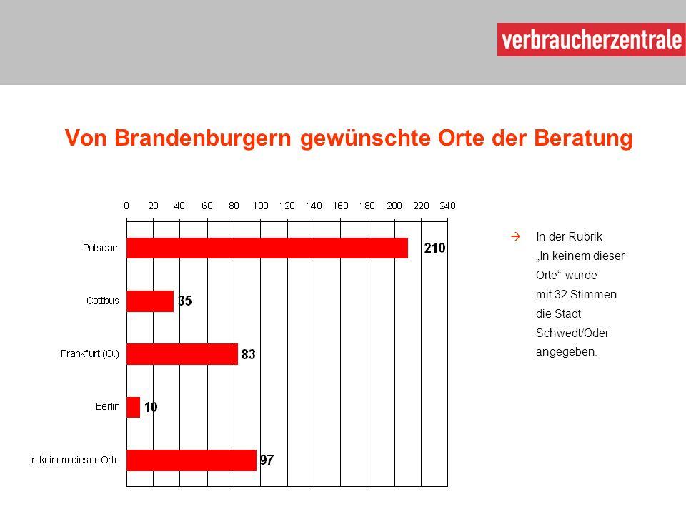 """Von Brandenburgern gewünschte Orte der Beratung  In der Rubrik """"In keinem dieser Orte wurde mit 32 Stimmen die Stadt Schwedt/Oder angegeben."""