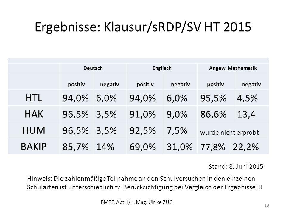 Ergebnisse: Klausur/sRDP/SV HT 2015 BMBF, Abt. I/1, Mag. Ulrike ZUG 18 DeutschEnglischAngew. Mathematik positiv negativpositivnegativpositivnegativ HT