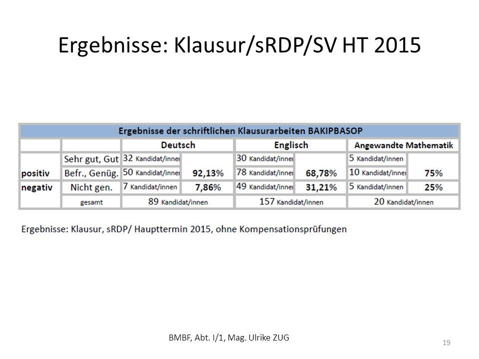 Ergebnisse: Klausur/sRDP/SV HT 2015 BMBF, Abt. I/1, Mag. Ulrike ZUG 19