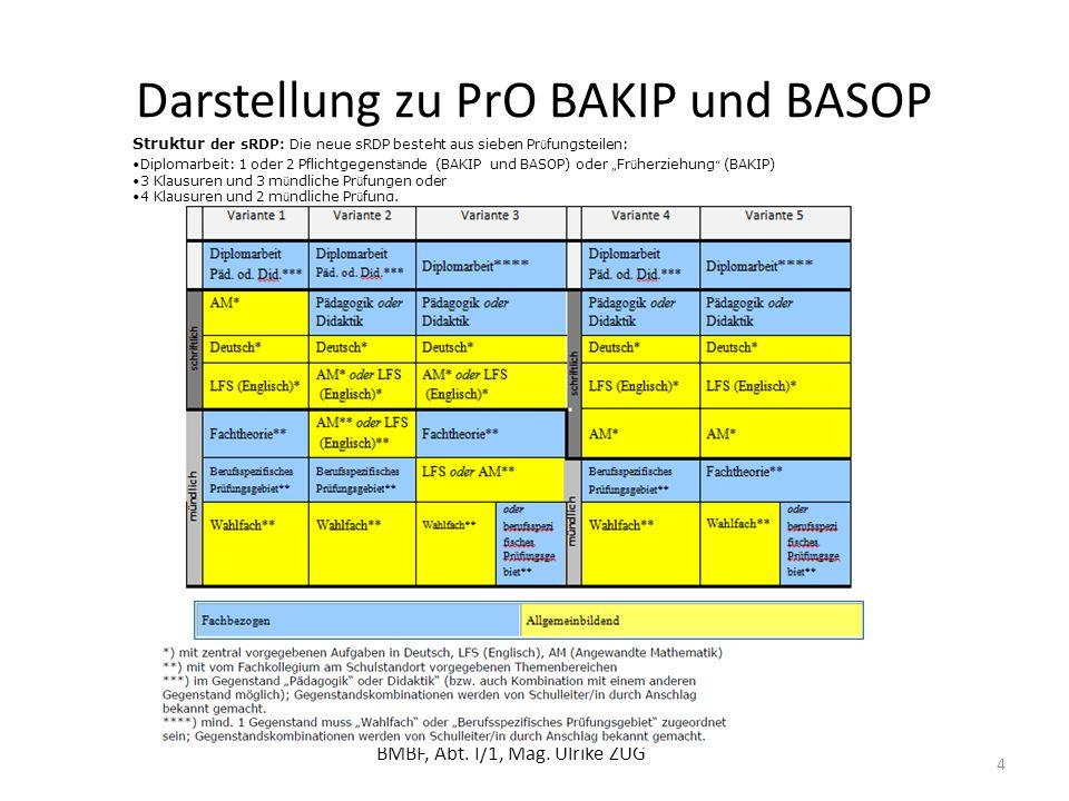 Darstellung zu PrO BAKIP und BASOP BMBF, Abt. I/1, Mag. Ulrike ZUG 4 Struktur der sRDP: Die neue sRDP besteht aus sieben Pr ü fungsteilen: Diplomarbei