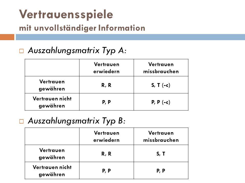 Vertrauensspiele mit unvollständiger Information  Auszahlungsmatrix Typ A:  Auszahlungsmatrix Typ B: Vertrauen erwiedern Vertrauen missbrauchen Vert