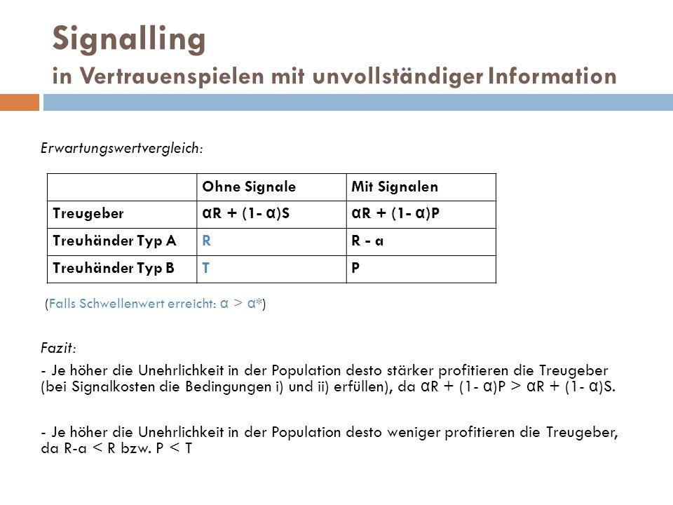 Signalling in Vertrauenspielen mit unvollständiger Information Erwartungswertvergleich: (Falls Schwellenwert erreicht: α > α *) Fazit: - Je höher die