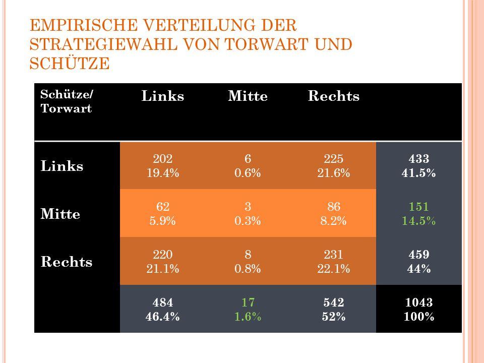 EMPIRISCHE VERTEILUNG DER STRATEGIEWAHL VON TORWART UND SCHÜTZE Schütze/ Torwart LinksMitteRechts Links 202 19.4% 6 0.6% 225 21.6% 433 41.5% Mitte 62 5.9% 3 0.3% 86 8.2% 151 14.5% Rechts 220 21.1% 8 0.8% 231 22.1% 459 44% 484 46.4% 17 1.6% 542 52% 1043 100%