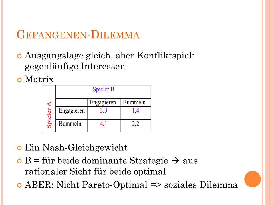 G EFANGENEN -D ILEMMA Ausgangslage gleich, aber Konfliktspiel: gegenläufige Interessen Matrix Ein Nash-Gleichgewicht B = für beide dominante Strategie  aus rationaler Sicht für beide optimal ABER: Nicht Pareto-Optimal => soziales Dilemma
