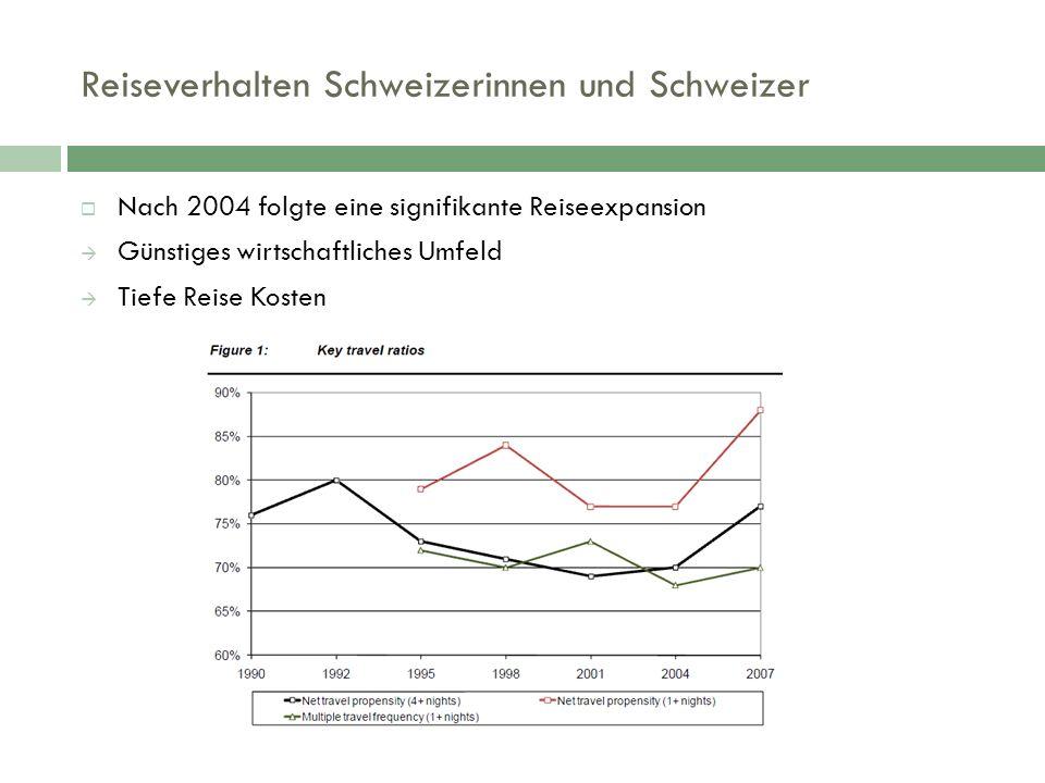 Reiseverhalten Schweizerinnen und Schweizer  Nach 2004 folgte eine signifikante Reiseexpansion  Günstiges wirtschaftliches Umfeld  Tiefe Reise Kosten