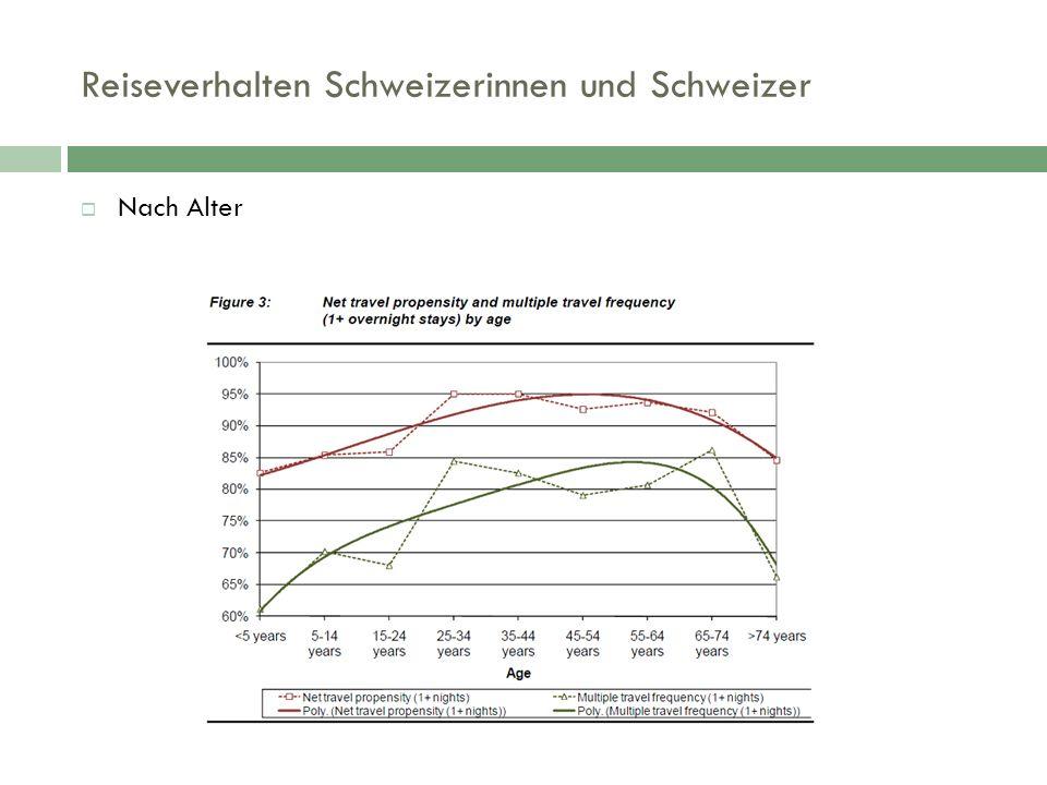 Reiseverhalten Schweizerinnen und Schweizer  Nach Alter