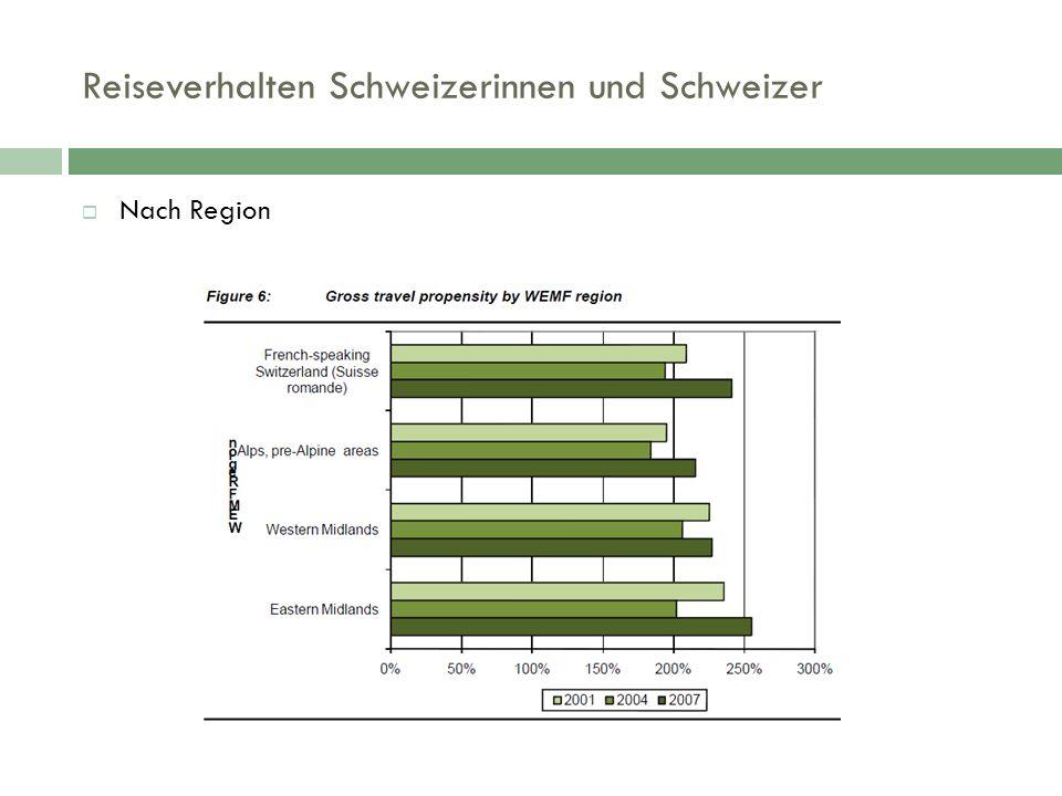 Reiseverhalten Schweizerinnen und Schweizer  Nach Region