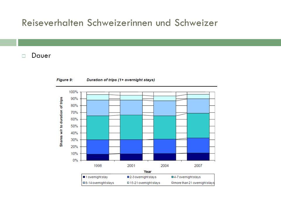 Reiseverhalten Schweizerinnen und Schweizer  Dauer