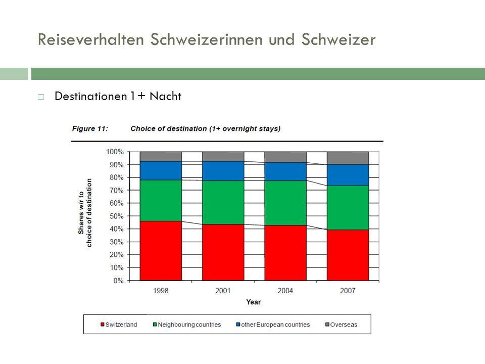 Reiseverhalten Schweizerinnen und Schweizer  Destinationen 1+ Nacht