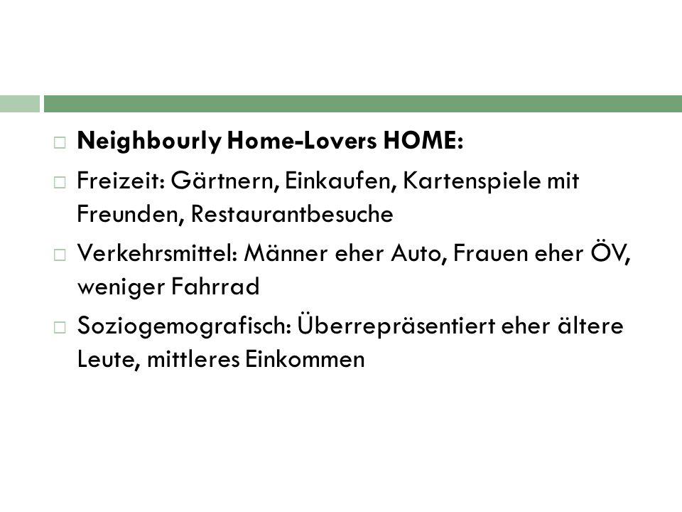  Neighbourly Home-Lovers HOME:  Freizeit: Gärtnern, Einkaufen, Kartenspiele mit Freunden, Restaurantbesuche  Verkehrsmittel: Männer eher Auto, Frauen eher ÖV, weniger Fahrrad  Soziogemografisch: Überrepräsentiert eher ältere Leute, mittleres Einkommen