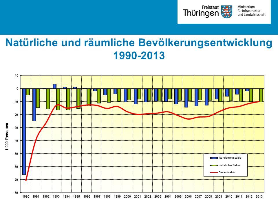 Natürliche und räumliche Bevölkerungsentwicklung 1990-2013