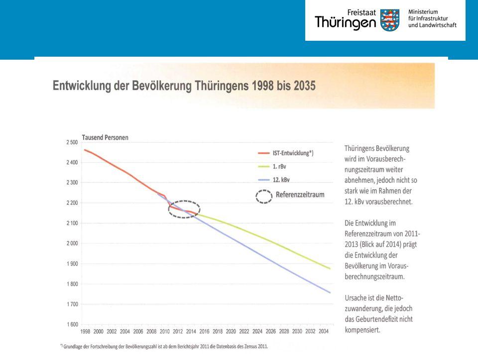 Thesen der Thüringer Demografiepolitik 1.Die Gestaltung des Demografischen Wandels ist eine ressortübergreifende Aufgabe mit Prozesscharakter.