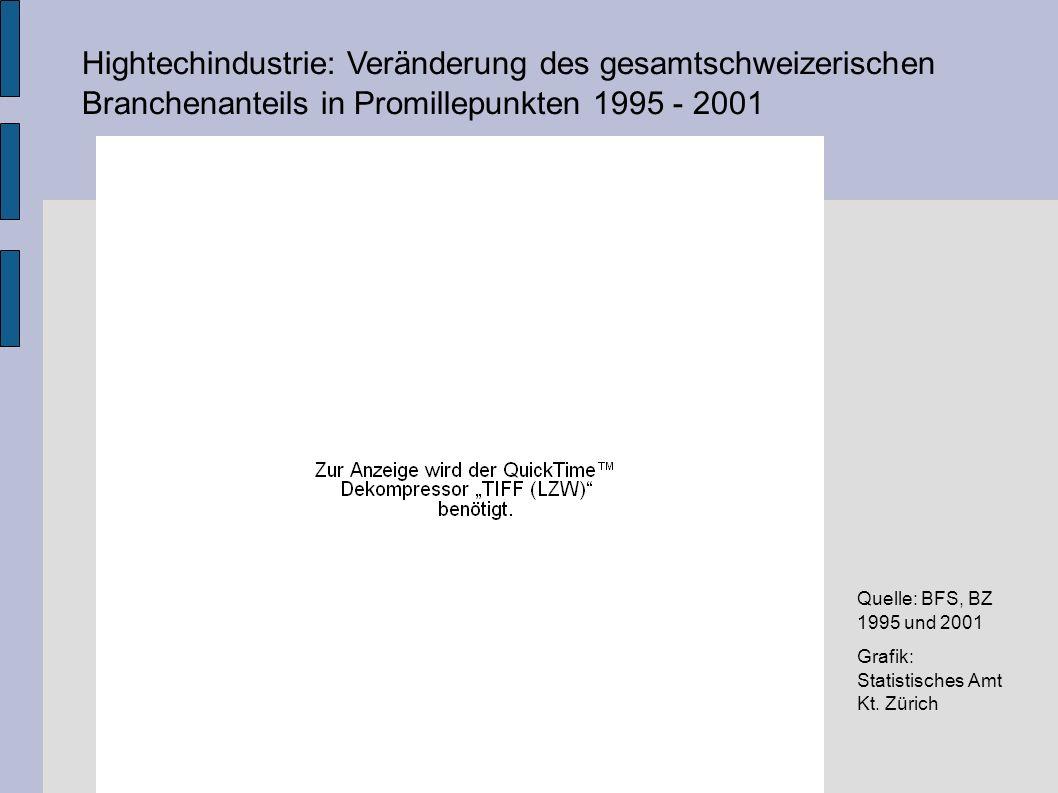 Hightechindustrie: Veränderung des gesamtschweizerischen Branchenanteils in Promillepunkten 1995 - 2001 Quelle: BFS, BZ 1995 und 2001 Grafik: Statistisches Amt Kt.