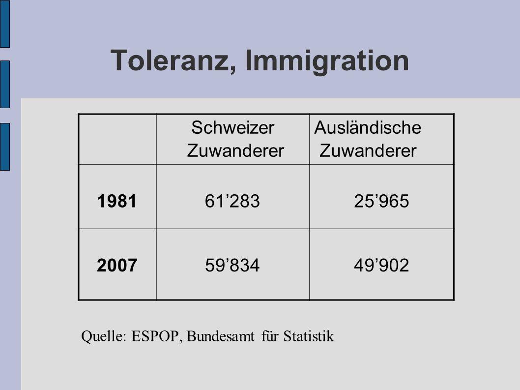 Toleranz, Immigration Schweizer Zuwanderer Ausländische Zuwanderer 198161'28325'965 200759'83449'902 Quelle: ESPOP, Bundesamt für Statistik