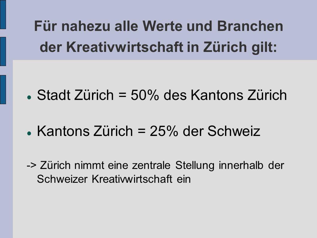 Für nahezu alle Werte und Branchen der Kreativwirtschaft in Zürich gilt: Stadt Zürich = 50% des Kantons Zürich Kantons Zürich = 25% der Schweiz -> Zürich nimmt eine zentrale Stellung innerhalb der Schweizer Kreativwirtschaft ein