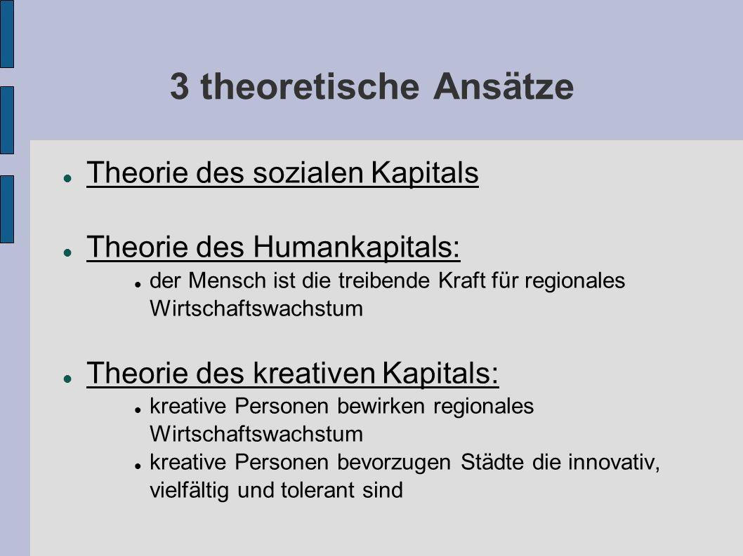3 theoretische Ansätze Theorie des sozialen Kapitals Theorie des Humankapitals: der Mensch ist die treibende Kraft für regionales Wirtschaftswachstum Theorie des kreativen Kapitals: kreative Personen bewirken regionales Wirtschaftswachstum kreative Personen bevorzugen Städte die innovativ, vielfältig und tolerant sind