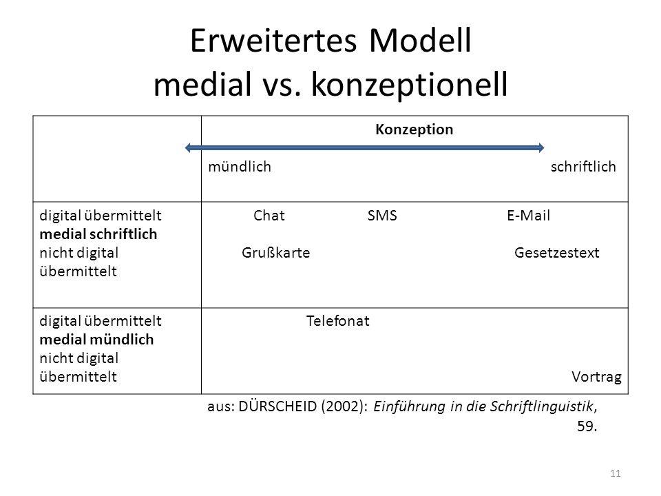 Erweitertes Modell medial vs. konzeptionell Konzeption mündlich schriftlich digital übermittelt medial schriftlich nicht digital übermittelt Chat SMS