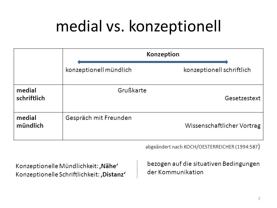 medial vs. konzeptionell Konzeption konzeptionell mündlich konzeptionell schriftlich medial schriftlich Grußkarte Gesetzestext medial mündlich Gespräc