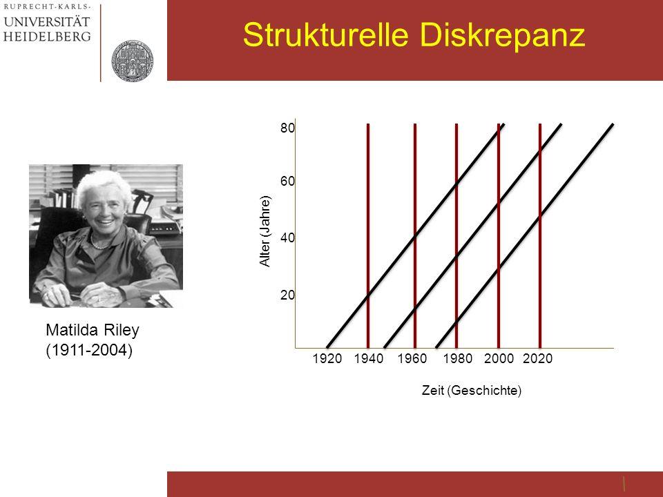 Strukturelle Diskrepanz Matilda Riley (1911-2004) 80 40 20 192019601980200020201940 Zeit (Geschichte) Alter (Jahre) 60