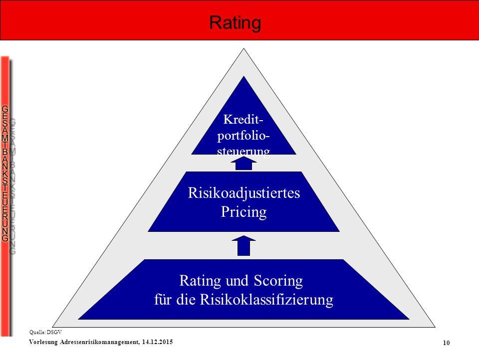 10 Vorlesung Adressenrisikomanagement, 14.12.2015 Rating und Scoring für die Risikoklassifizierung Risikoadjustiertes Pricing Kredit- portfolio- steue