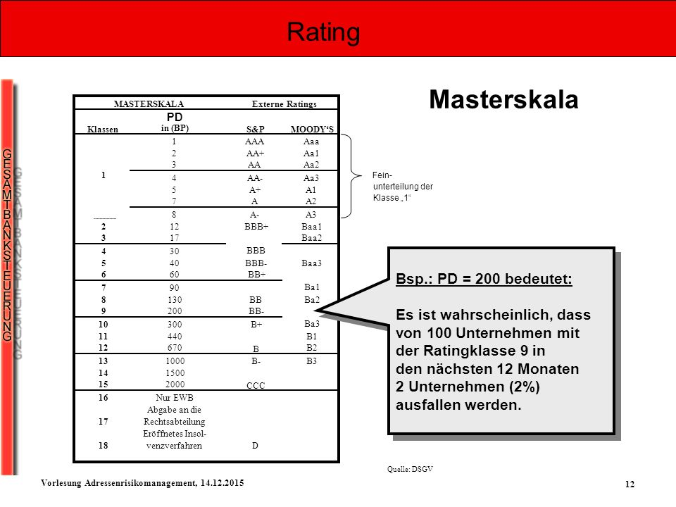 12 Vorlesung Adressenrisikomanagement, 14.12.2015 Masterskala CCC PD in (BP) 1AAAAaa 2AA+Aa1 3AAAa2 4AA-Aa3 5A+A1 7AA2 8A-A3 212BBB+Baa1 317Baa2 430 5