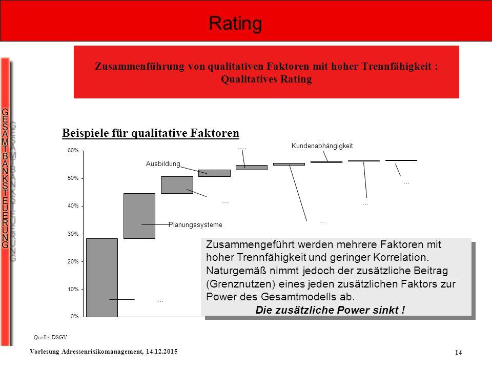 14 Vorlesung Adressenrisikomanagement, 14.12.2015 0% 10% 20% 30% 40% 50% 60% Zusammenführung von qualitativen Faktoren mit hoher Trennfähigkeit : Qual