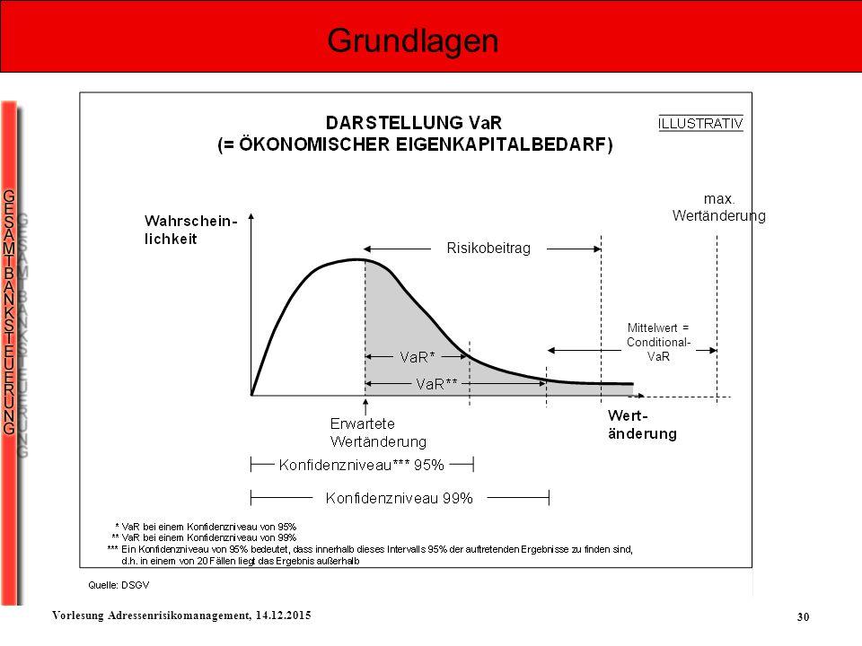 30 Vorlesung Adressenrisikomanagement, 14.12.2015 Grundlagen max. Wertänderung Risikobeitrag Mittelwert = Conditional- VaR