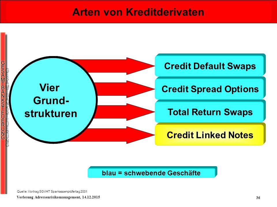 36 Vorlesung Adressenrisikomanagement, 14.12.2015 Arten von Kreditderivaten blau = schwebende Geschäfte Credit Default Swaps Credit Spread Options Tot