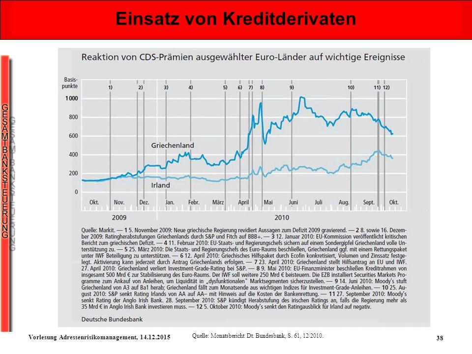 38 Vorlesung Adressenrisikomanagement, 14.12.2015 Einsatz von Kreditderivaten Quelle: Monatsbericht Dt. Bundesbank, S. 61, 12/2010.