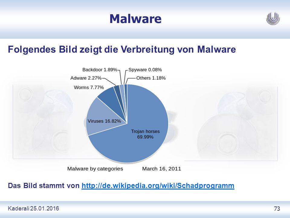 Kaderali 25.01.2016 73 Malware Folgendes Bild zeigt die Verbreitung von Malware Das Bild stammt von http://de.wikipedia.org/wiki/Schadprogrammhttp://de.wikipedia.org/wiki/Schadprogramm