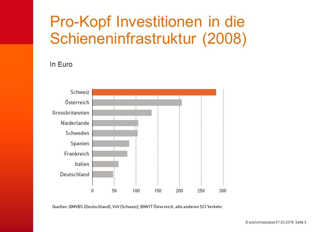 © economiesuisse Pro-Kopf Investitionen in die Schieneninfrastruktur (2008) In Euro 01.03.2016 Seite 5