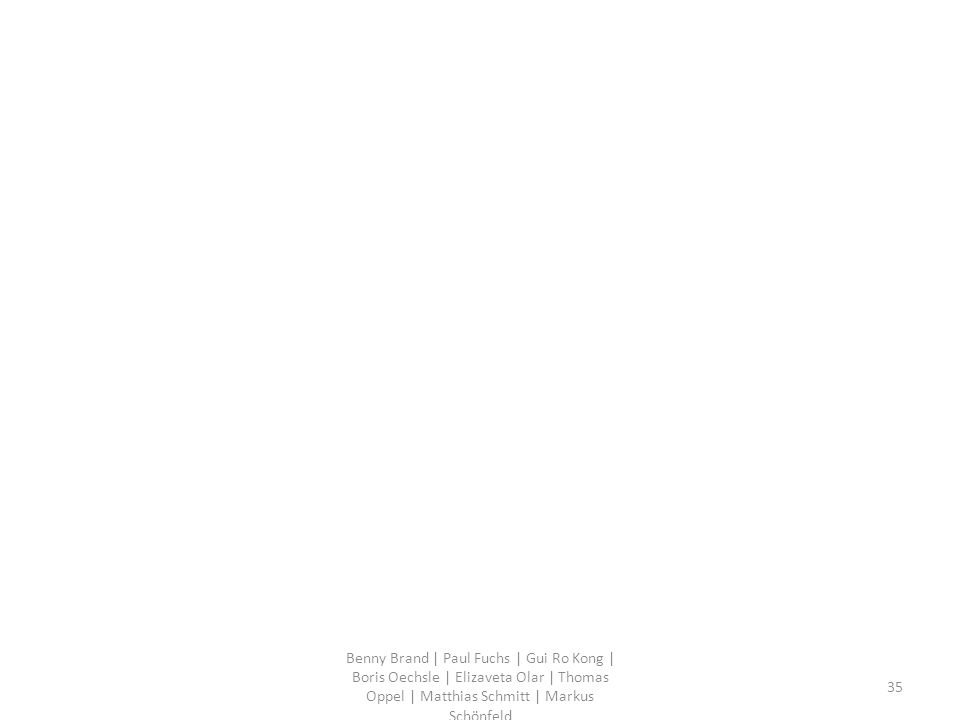 Benny Brand | Paul Fuchs | Gui Ro Kong | Boris Oechsle | Elizaveta Olar | Thomas Oppel | Matthias Schmitt | Markus Schönfeld 35