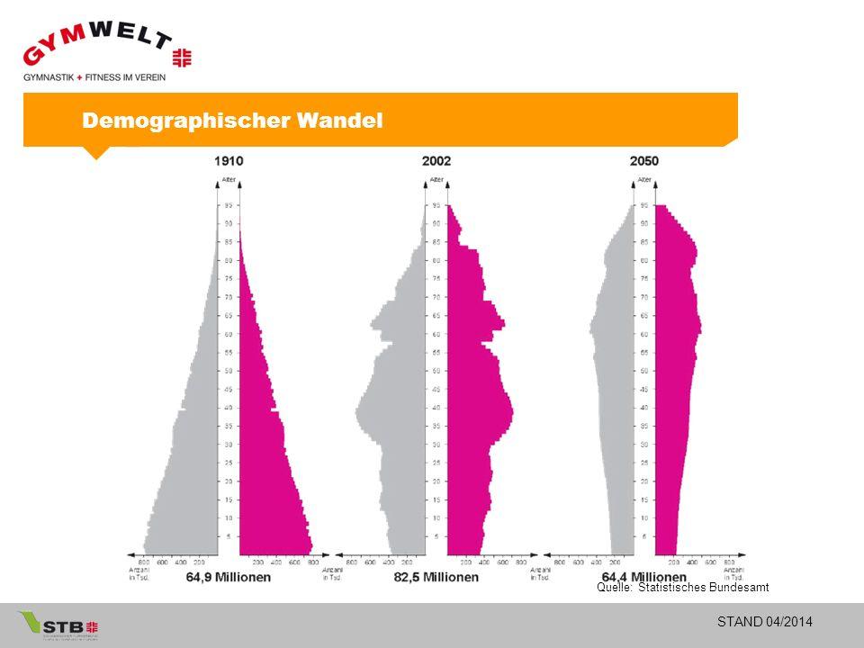 STAND 04/2014 Quelle: Statistisches Bundesamt Demographischer Wandel