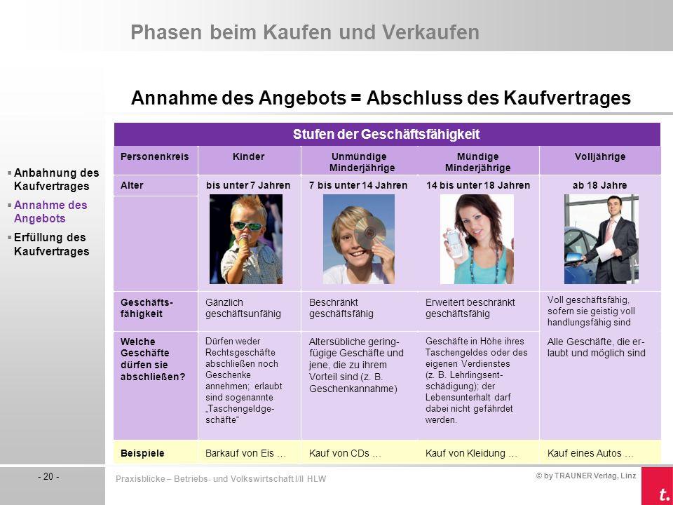© by TRAUNER Verlag, Linz - 20 - Praxisblicke – Betriebs- und Volkswirtschaft I/II HLW Phasen beim Kaufen und Verkaufen Annahme des Angebots = Abschlu