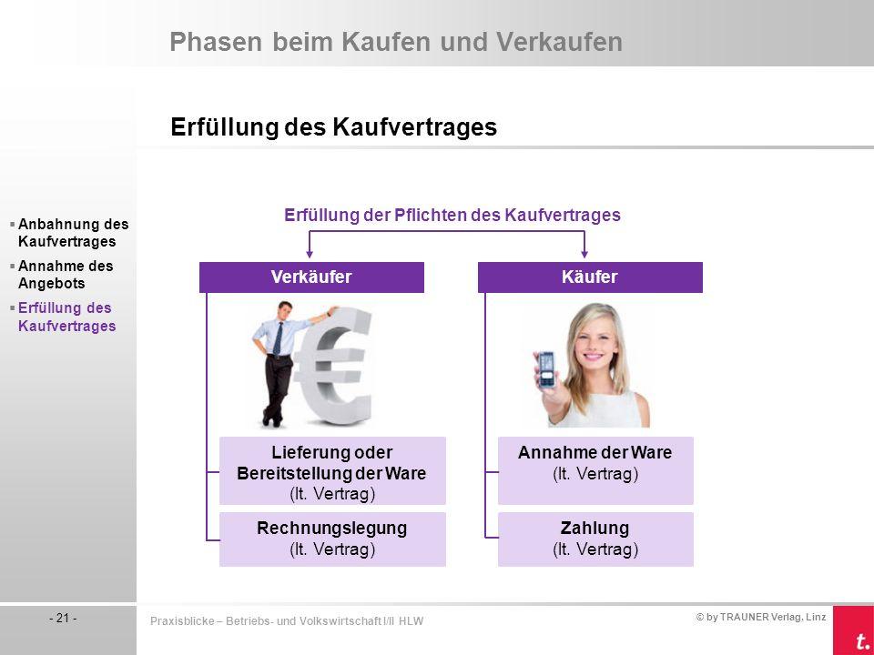 © by TRAUNER Verlag, Linz - 21 - Praxisblicke – Betriebs- und Volkswirtschaft I/II HLW Phasen beim Kaufen und Verkaufen Erfüllung des Kaufvertrages 