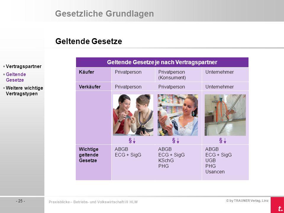 © by TRAUNER Verlag, Linz - 25 - Praxisblicke – Betriebs- und Volkswirtschaft I/II HLW Gesetzliche Grundlagen Geltende Gesetze  Vertragspartner  Gel