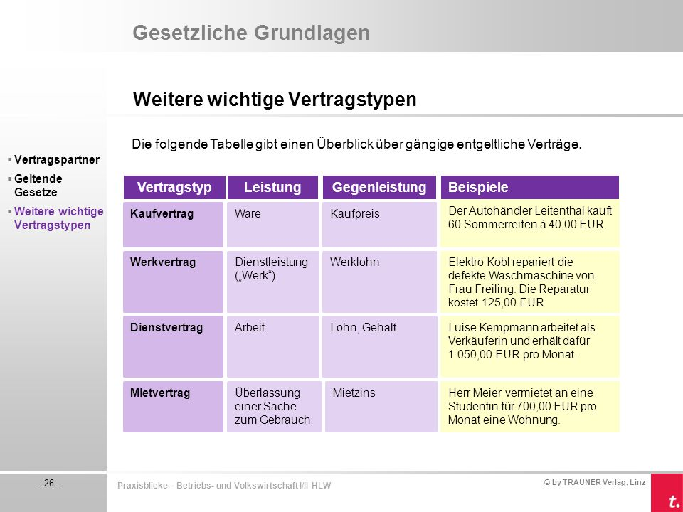 © by TRAUNER Verlag, Linz - 26 - Praxisblicke – Betriebs- und Volkswirtschaft I/II HLW Gesetzliche Grundlagen Weitere wichtige Vertragstypen  Vertrag