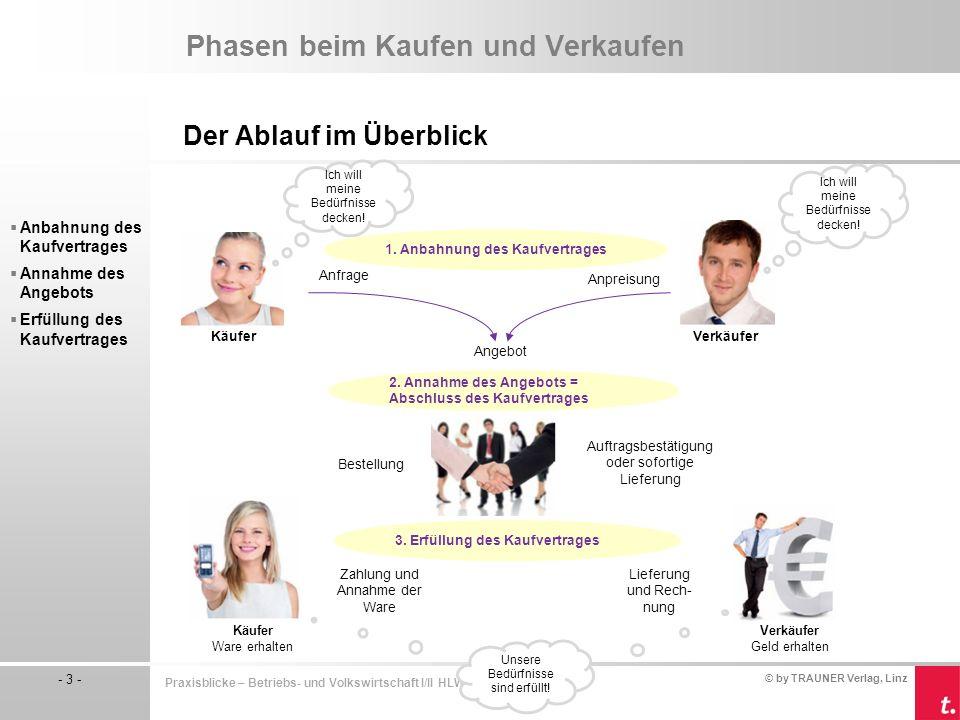© by TRAUNER Verlag, Linz - 3 - Praxisblicke – Betriebs- und Volkswirtschaft I/II HLW Phasen beim Kaufen und Verkaufen Der Ablauf im Überblick  Anbah