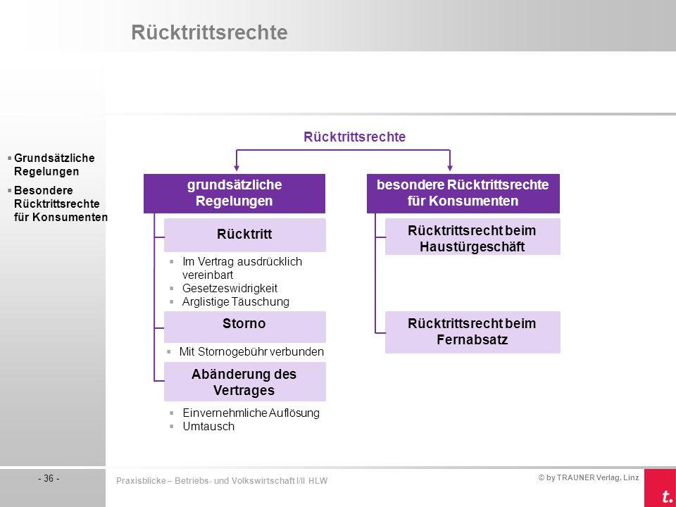 © by TRAUNER Verlag, Linz - 36 - Praxisblicke – Betriebs- und Volkswirtschaft I/II HLW Rücktrittsrechte  Grundsätzliche Regelungen  Besondere Rücktr