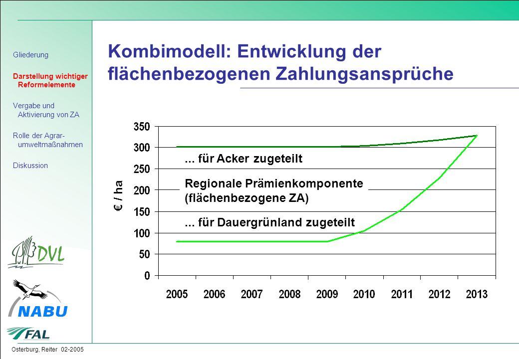 Osterburg, Reiter 02-2005 Kombimodell: Entwicklung der flächenbezogenen Zahlungsansprüche € / ha... für Acker zugeteilt Regionale Prämienkomponente (f