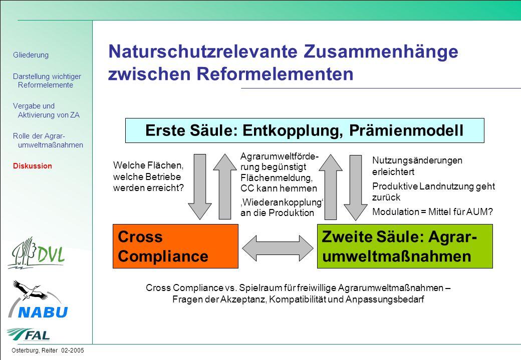 Osterburg, Reiter 02-2005 Naturschutzrelevante Zusammenhänge zwischen Reformelementen Gliederung Darstellung wichtiger Reformelemente Vergabe und Akti