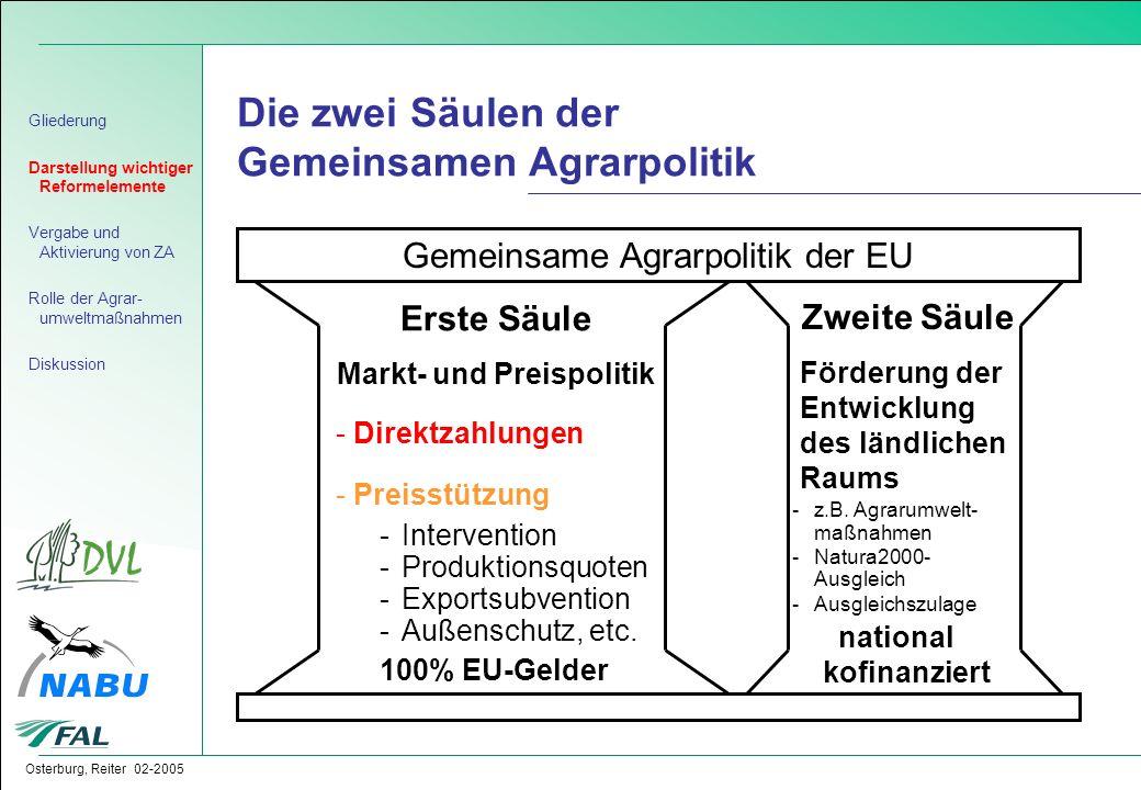 Osterburg, Reiter 02-2005 Die zwei Säulen der Gemeinsamen Agrarpolitik Gliederung Darstellung wichtiger Reformelemente Vergabe und Aktivierung von ZA