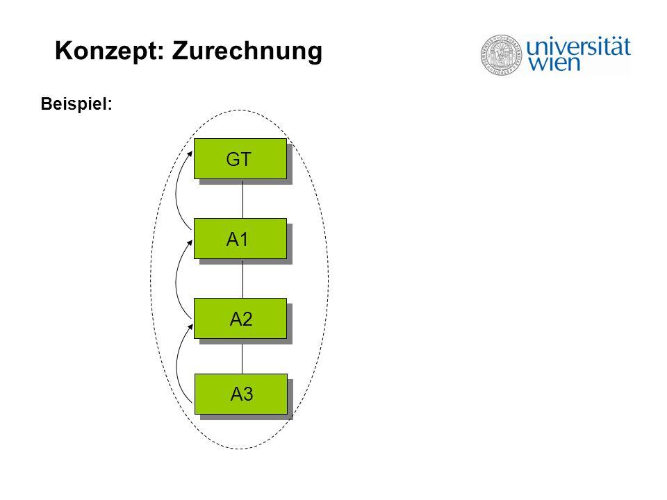 Konzept: Zurechnung Beispiel: GT A1 A2 A3