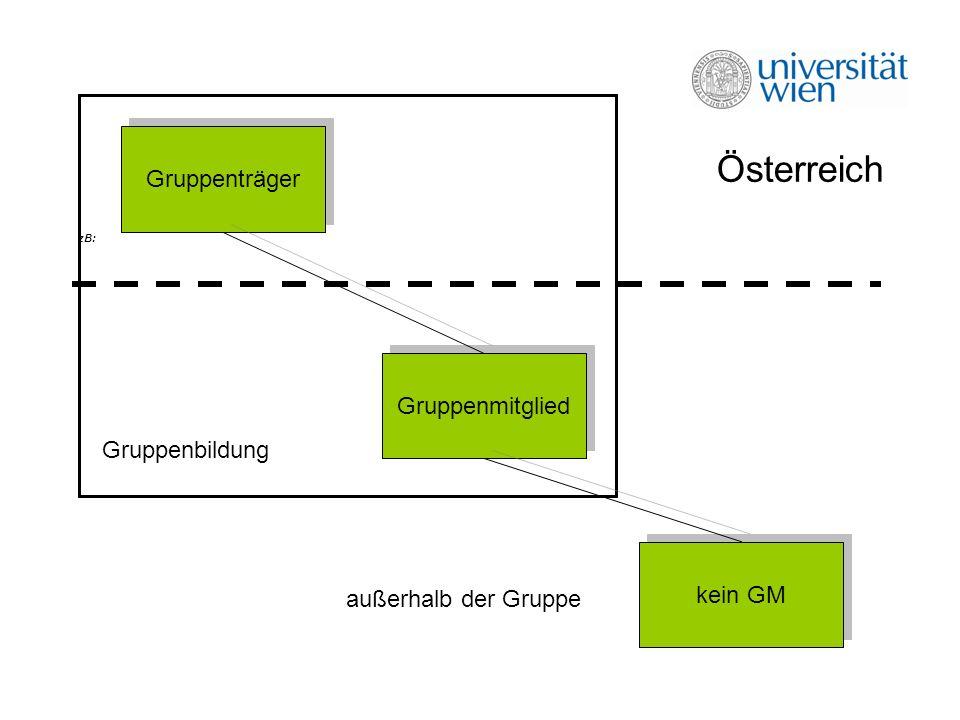 Beispiel: zB: Gruppenträger Gruppenmitglied kein GM Österreich Gruppenbildung außerhalb der Gruppe