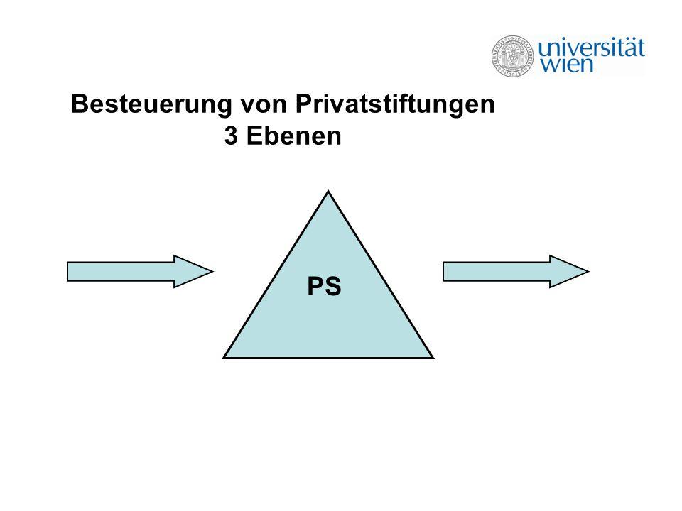 Besteuerung von Privatstiftungen 3 Ebenen PS