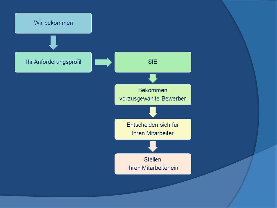 Wir bekommenIhr AnforderungsprofilSIE Bekommen vorausgewählte Bewerber Entscheiden sich für Ihren Mitarbeiter Stellen Ihren Mitarbeiter ein